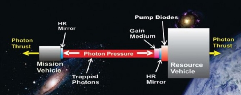Photon Power
