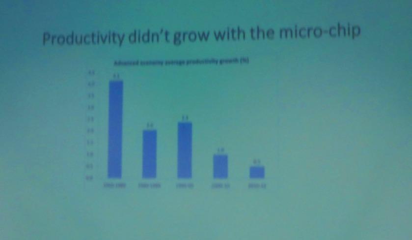 Productivity and microships