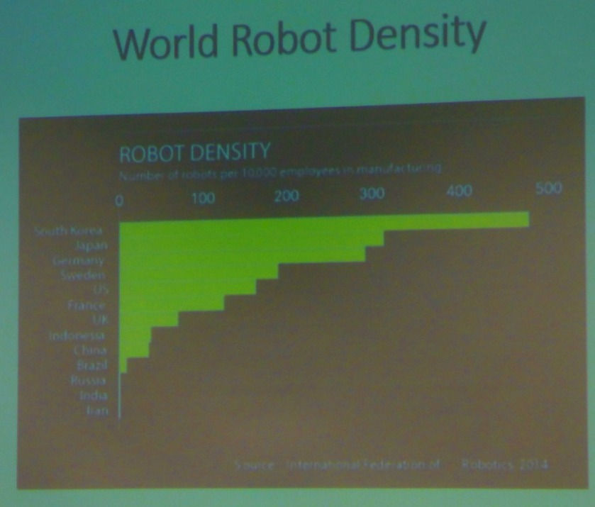 World Robot Density