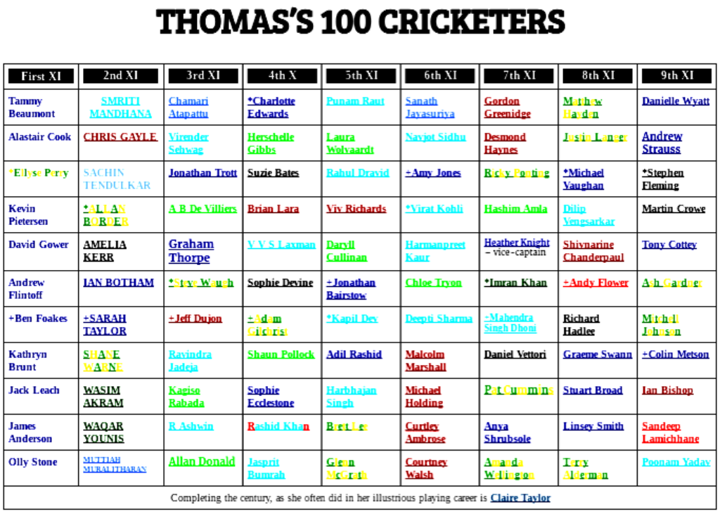 100 cricketers