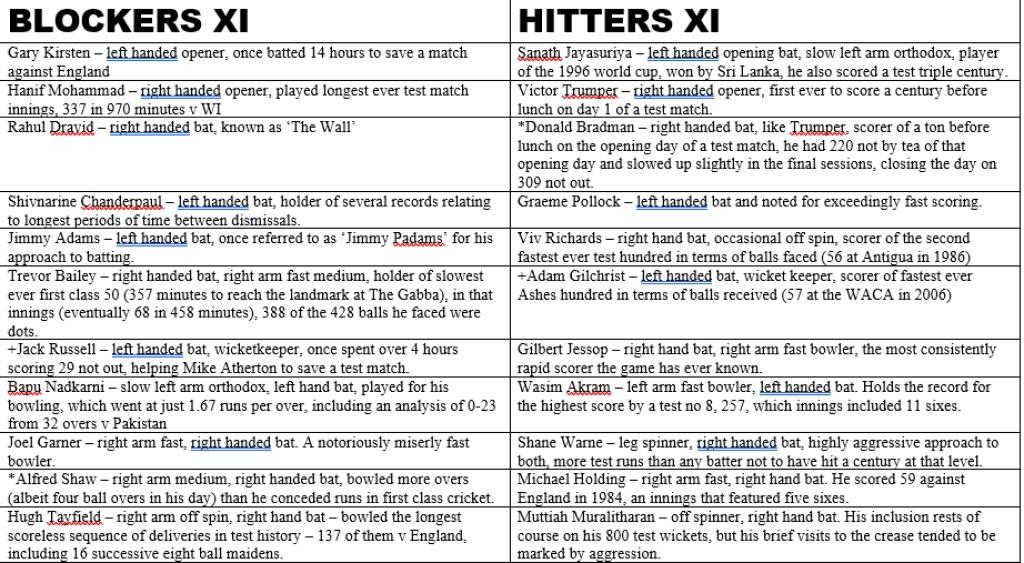 Blockers v Hitters