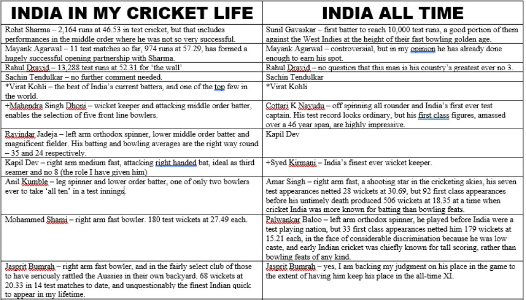 All Time XIs – India