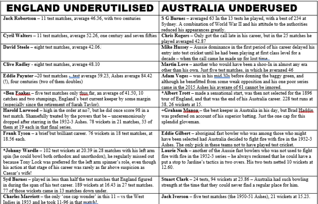 All Time XIs -The Underappreciated Ashes