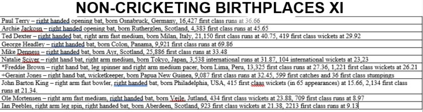 Non-cricketing birthplaces