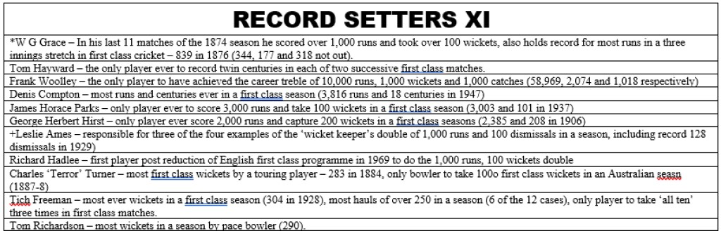 All Time XIs – Record Setters XI