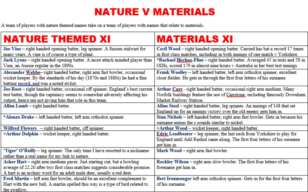 All Time XIs – Nature Themed vs Materials