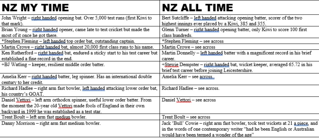 All Time XIs – New Zealand