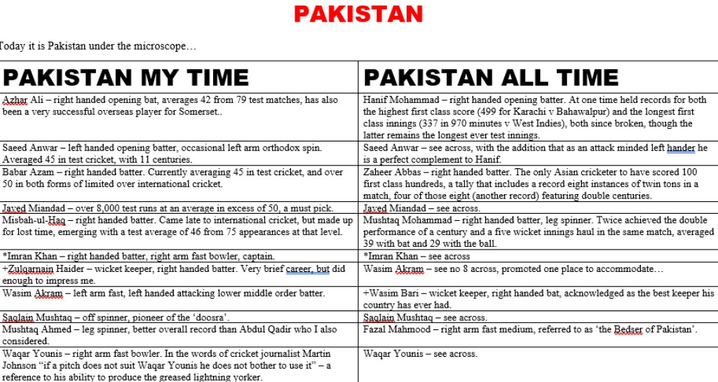 All Time XIs – Pakistan