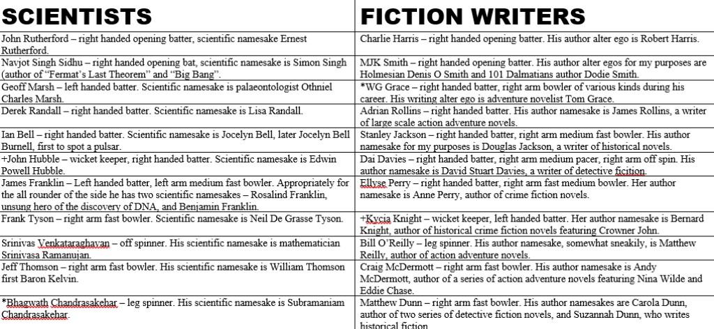 Scientists v Novelists