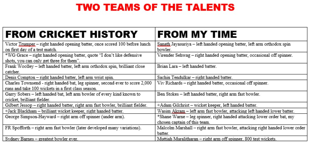 All Time XIs – Teams of the Talents