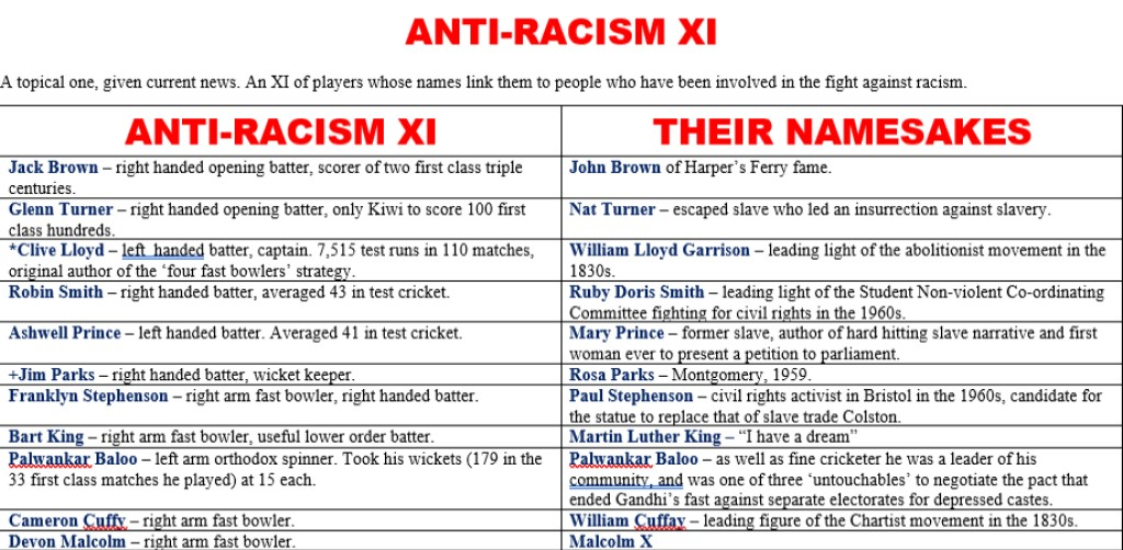 All Time XIs – Anti-racism XI
