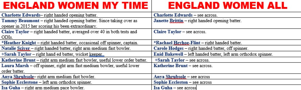 All Time XIs – England Women
