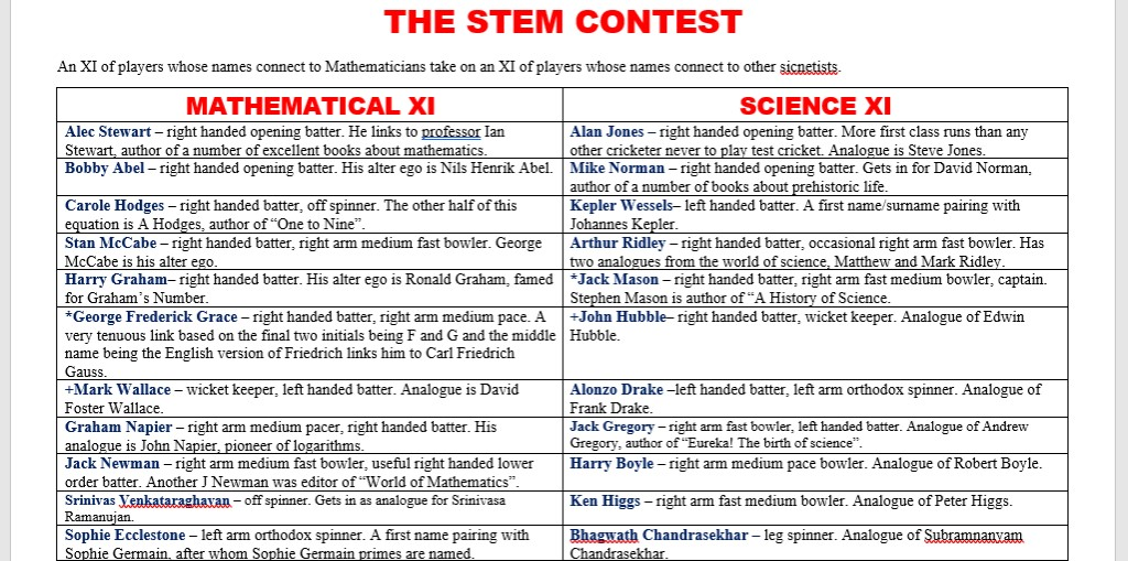 All Time XIs – STEM Challenge