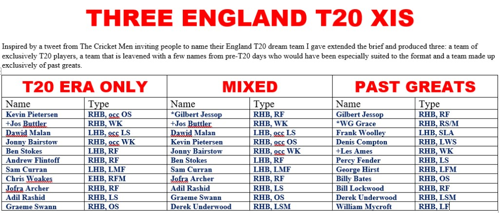 England All Time T20 XIs