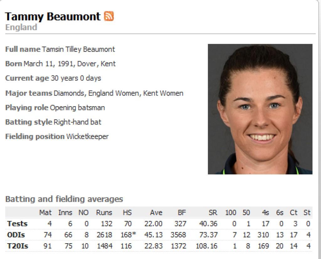 Tammy Beaumont Turns30